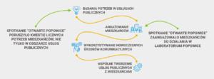 Schemat działania ProPoLab